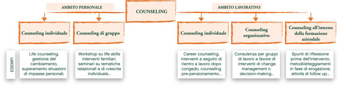 Ambiti Counseling Azindale