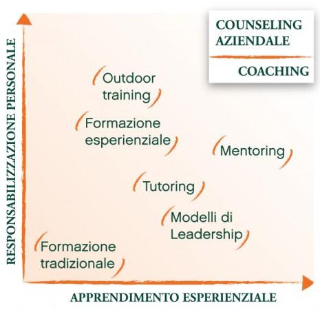 Mappa Counseling Azienda